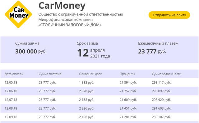 График платежей займа в Кармани