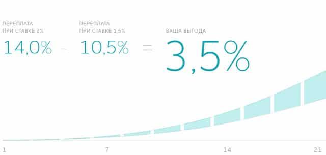 Проценты в Смарт кредит