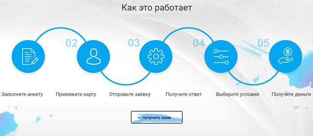 Как работает процесс оформления кредита в deltazaim.ru