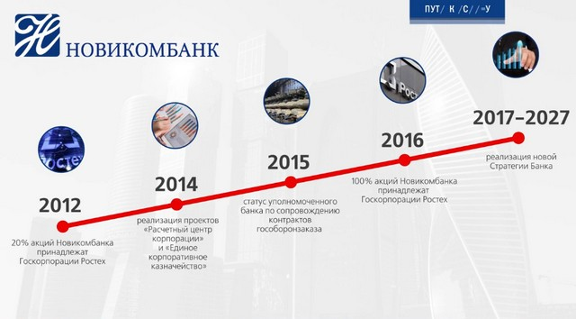 Инфографика Новикомбанка